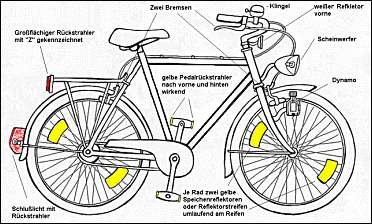 Verkehrszeichen fahrradprufung